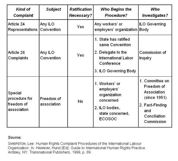 Table Of ILO Procedures